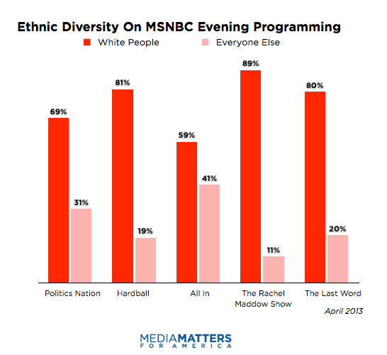 racial minorities in the media News media  tv & radio media coverage of ethnic minority britons 'promotes racism' poll finds 78 per cent of respondents shared deep concerns about the impact of the media's portrayal of minorities.