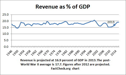FactCheck.org Revenue Graph