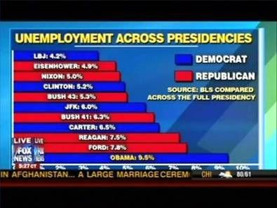 unemploymentchart