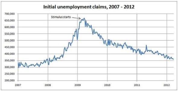 Unemployment graph shows Fox News lies.