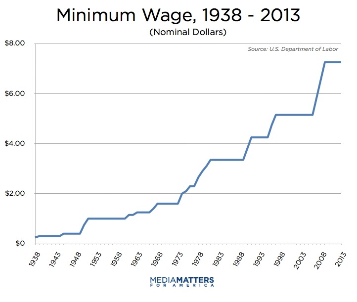 Minimum wage increase date