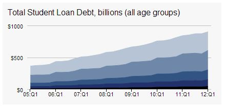 Federal Reserve Bank of New York Total Student Loan Debt