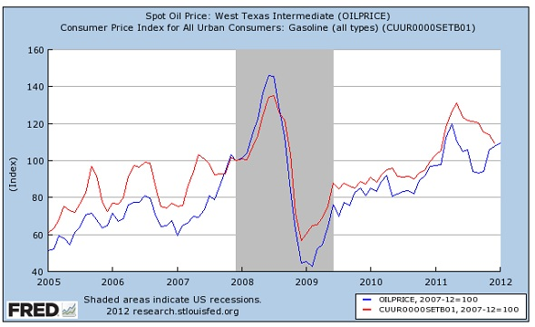 Federal reserve gas price chart shows Fox News lies.