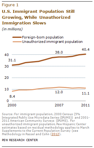 research proposal hispanic and immigration reform Latin america initiative immigration research project   reelection year, bush unveiled a major immigration reform plan in the.