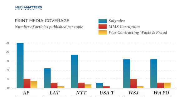 print media coverage Solyndra