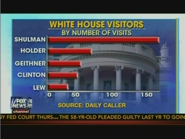 Fox Graphic: Shulman White House Visits
