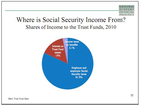Source of Social Security Trust Fund