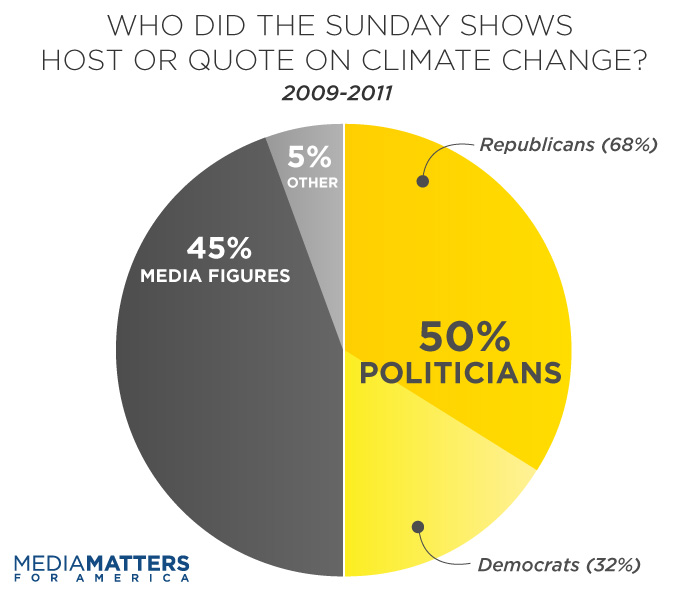 """a study of comparison media coverage Though its popularity is waning, tv news is still a big deal just last year, a pew  study found that cable news was considered the """"most helpful""""."""