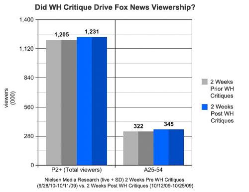 Did WH Critique Driven Fox News Viewership?