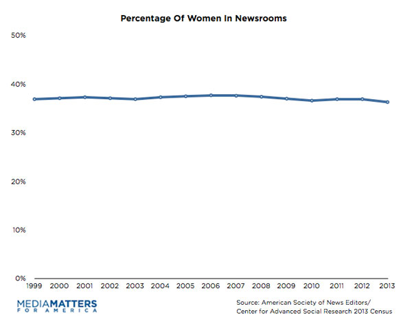 Percentage of Women in Newsrooms, 1999 to 2013