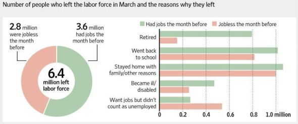 Graph showing the number of people who left the labor force in March and reasons why
