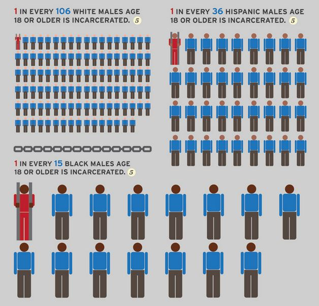 the rates of african american male incarceration Since the early 1970s, the incarceration rate has risen precipitously in the  men  in prison is actually lower than among african american men outside of prison.