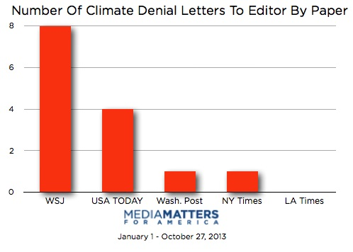 letters that denied climate change were riddled with factual inaccuracies of the 14 letters printed in major us papers that denied manmade climate change