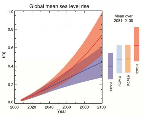 Global Mean Sea Level Rise