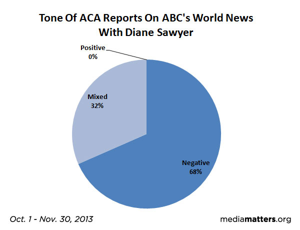 ABC News ACA Report Tone