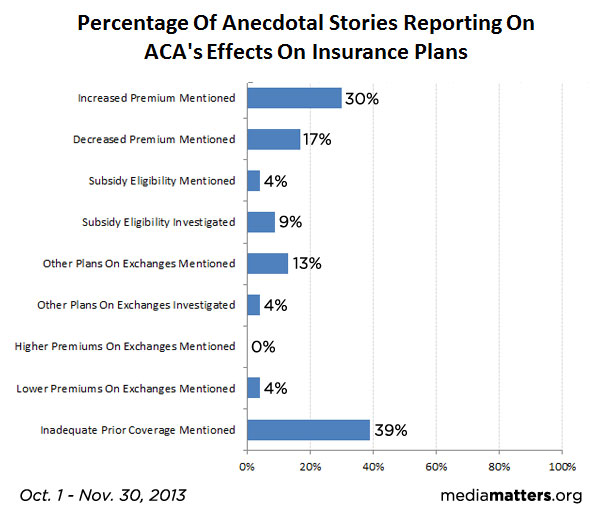 Anecdotal Stories Reporting Effects Of ACA On Insurance