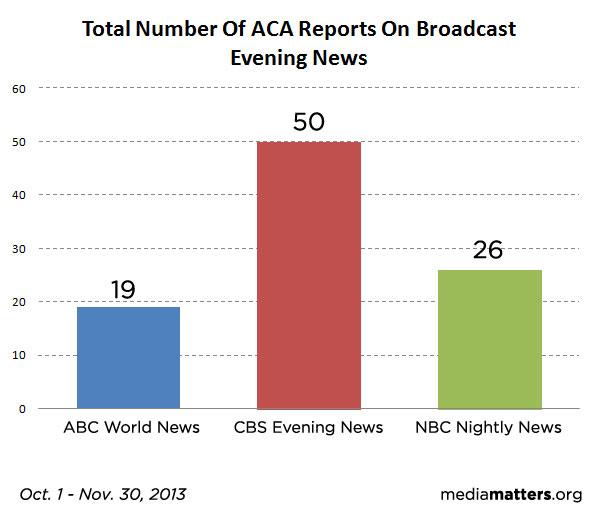 Total ACA reports