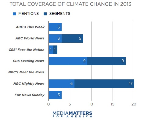 Coverage by Mentions/Segments