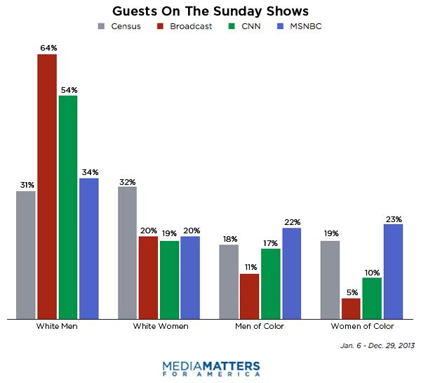 meet the press guest moderators for cnn
