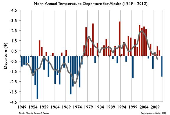 Alaska Temperatures Rising In Long-Term