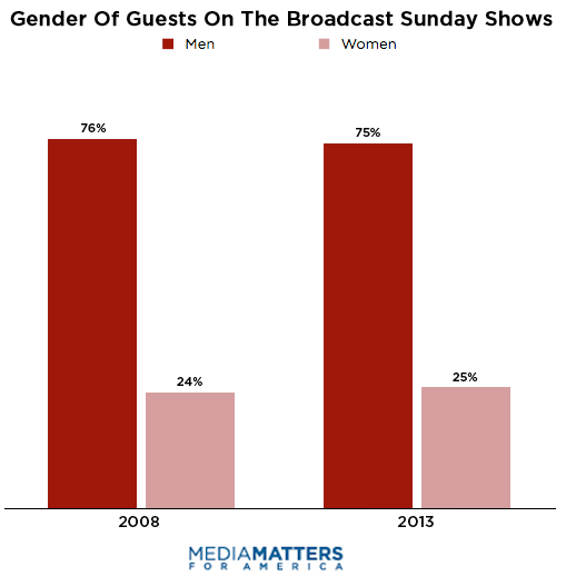 Gender Diversity On Broadcast Sunday Shows, 2008 v. 2012