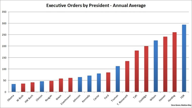 Executive Orders By President