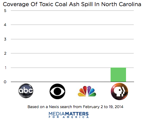 Media Ignored Toxic Coal Ash Spill