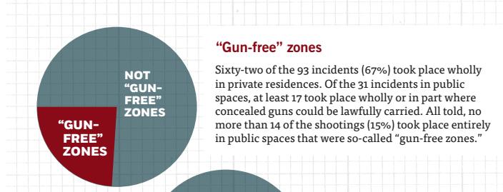 gun-free zones