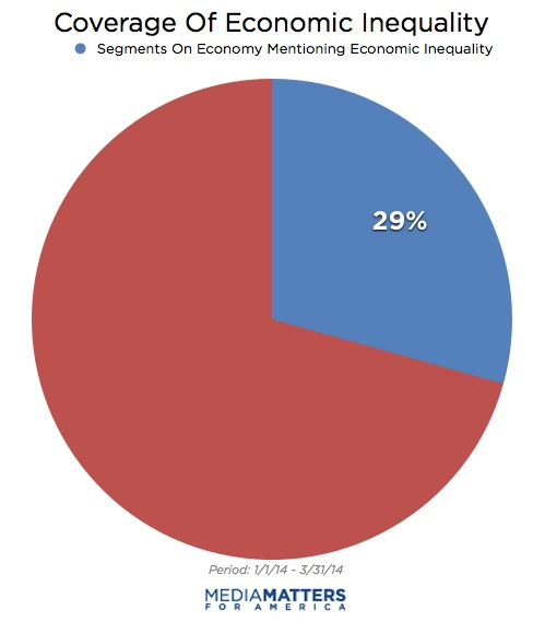 the reality and effects of economic inequality Infographics on the distribution of wealth in america, highlighting both the inequality and the difference between our perception of inequality and the actua.