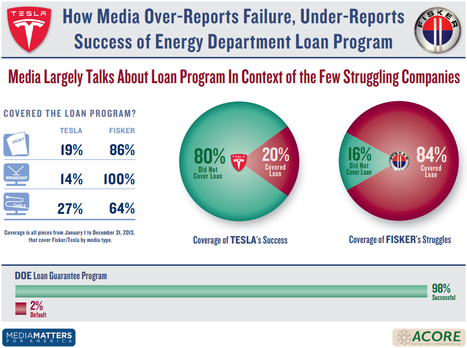 Study How Mainstream Media Misled On The Success Of The