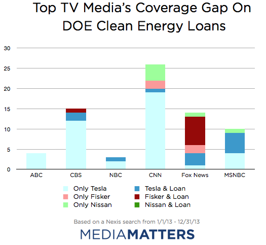 TV Coverage breakdown
