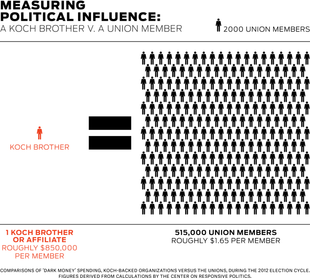 Measuring Political Influence