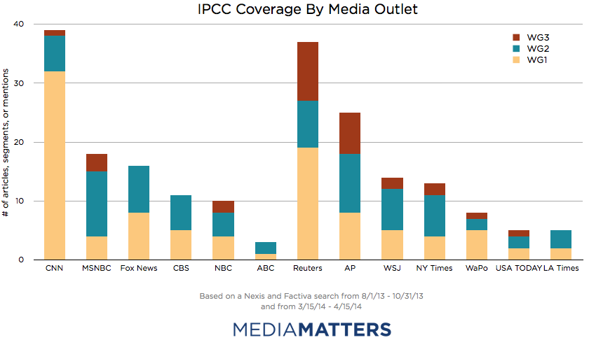 IPCC Coverage By Outlet