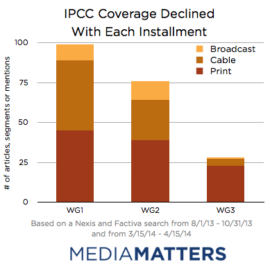 Coverage Decline