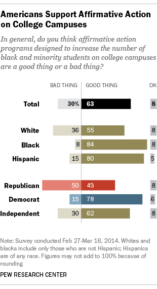 Conflicted Views of Affirmative Action