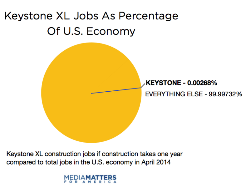Lies damn lies and keystone xl pie charts ccuart Choice Image