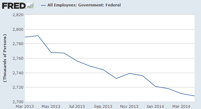 Federal Workforce Depleted By Budget Cuts
