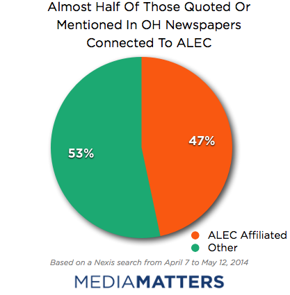 Ohio Coverage ALEC quoted