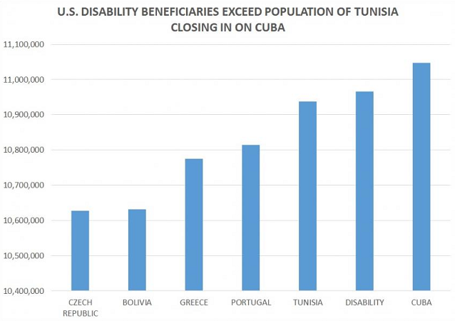 Access to Disability Data: Chartbook on Work and Disability