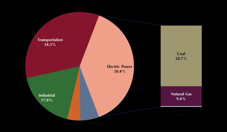 C2ES US emissions