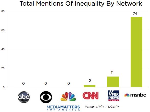 MSNBC Dominates Coverage Of Economic Inequality