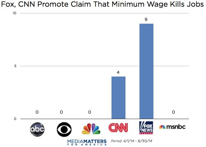 Cable Coverage Of Minimum Wage And Job Loss