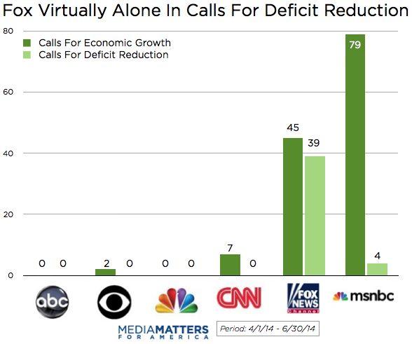 Economic Growth Versus Deficit Reduction