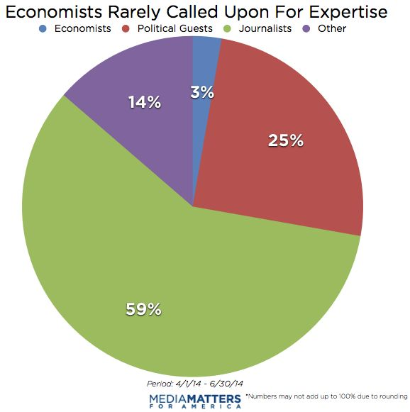 Economists Missing From Economic Policy Debates