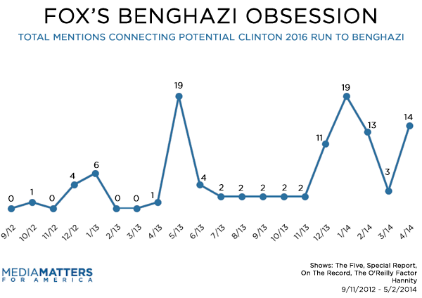 Fox Benghazi Segments On Clinton By Month