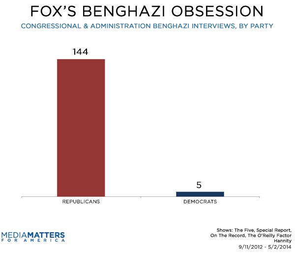 Fox Benghazi Guests By Party