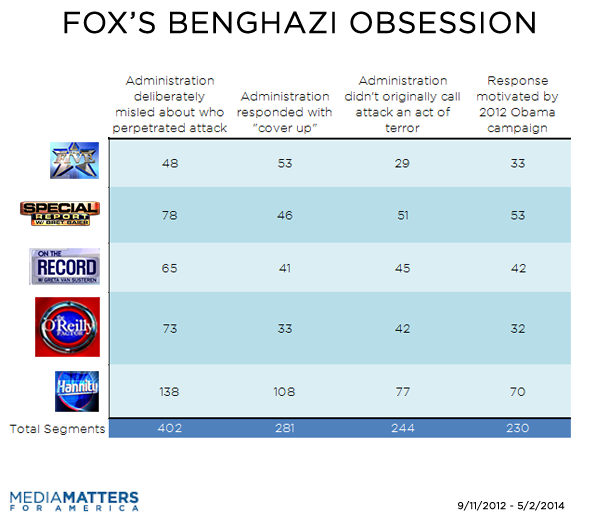 Fox Benghazi Segments By Topic And Show 1