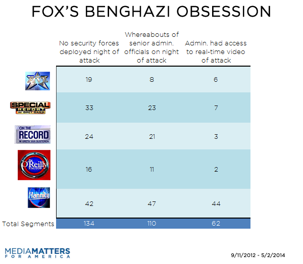 Fox Benghazi Segments By Topic And By Show 2