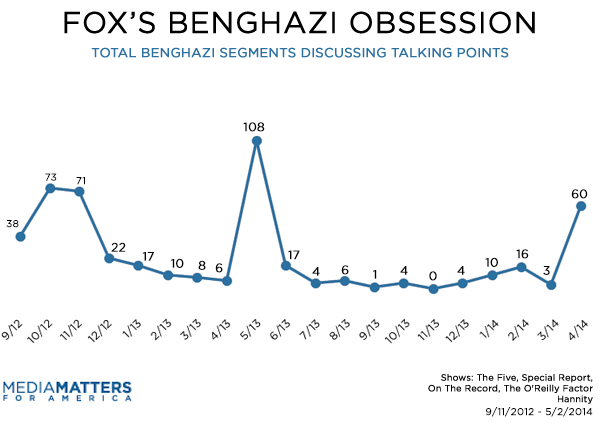 Fox Benghazi Talking Points Segments By Month