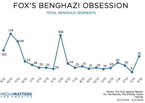 Total Fox Benghazi Segments By Month